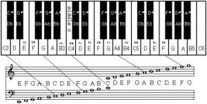 Key-note chart